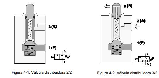 Circuitos Hidráulicos y Neumáticos: 2.4.- VÁLVULAS DE VÍAS
