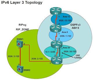 Cisco CCNP TShoot IPv6 topology
