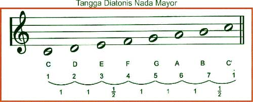 tangga-nada-diatonis-mayor