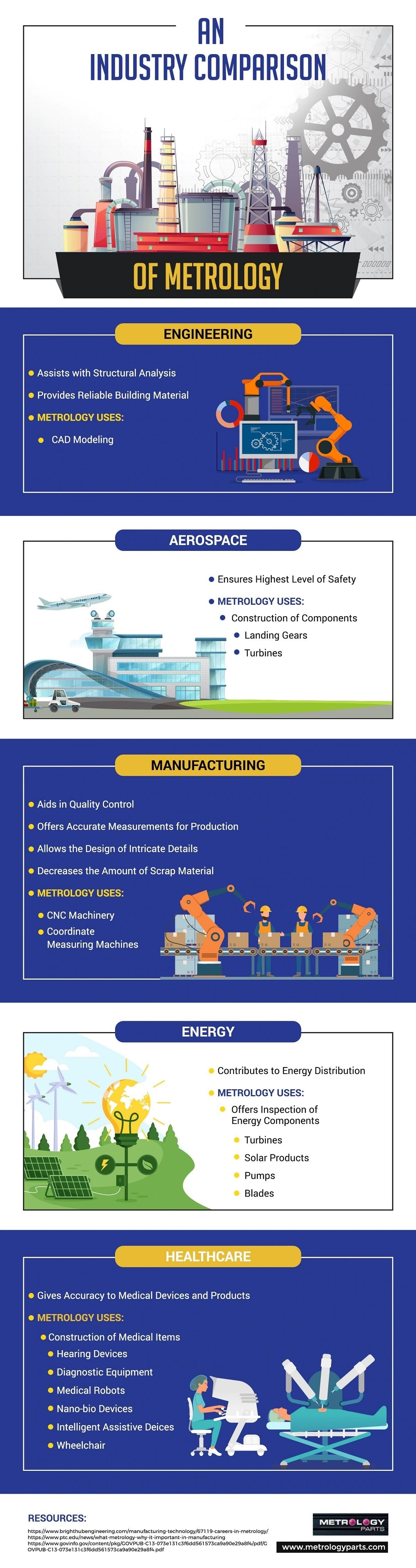 An Industry Comparison of Metrology #infographic