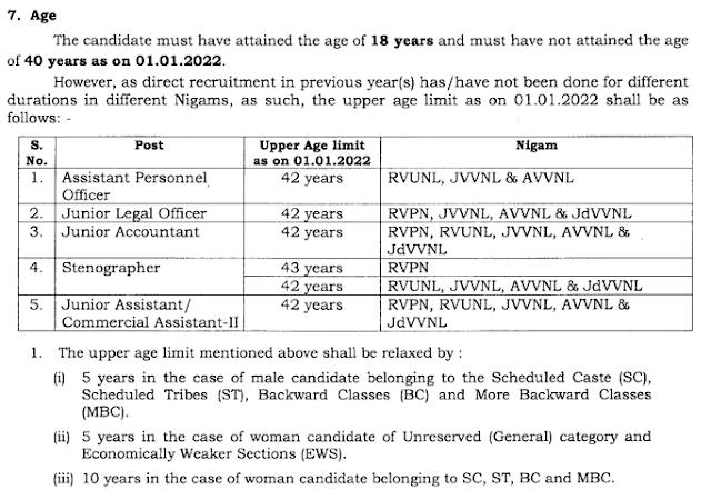 RVUNL Recruitment 2021 Notifiation | Age Limit