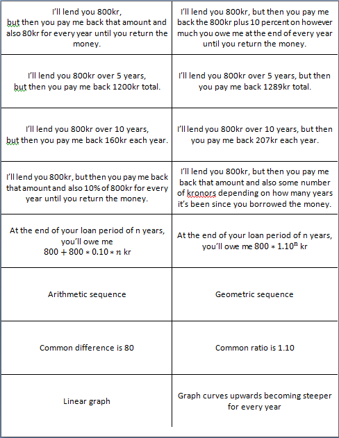 learning by teaching simple and compound interest a sorting activity