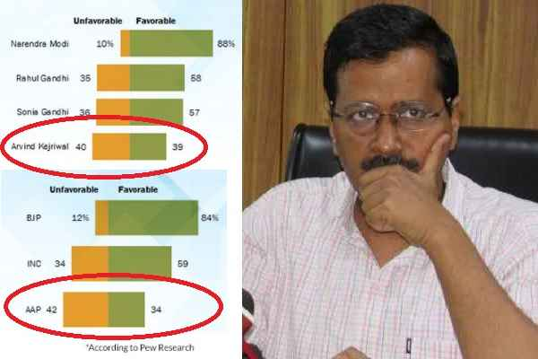 kejriwal-un-trusted-more-than-he-trusted-in-pew-research-survey