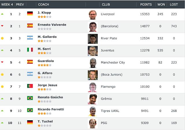 Klopp replaces Valverde as new World No.1 Coach of Club World Ranking