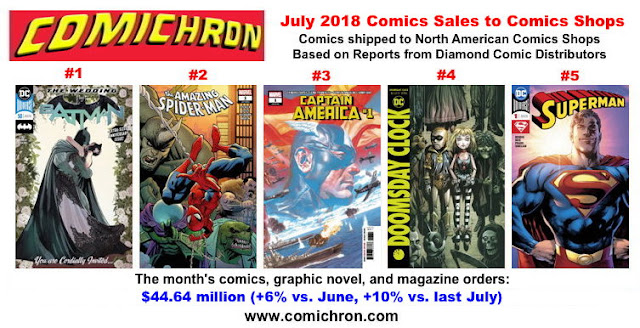 See July's comics sales estimates