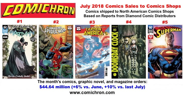 DC, Marvel comics sales up strongly in July; combined market share hits seven-year high