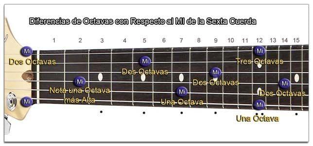 Situación de la Misma Nota en Diferentes Octavas (Guitarra)