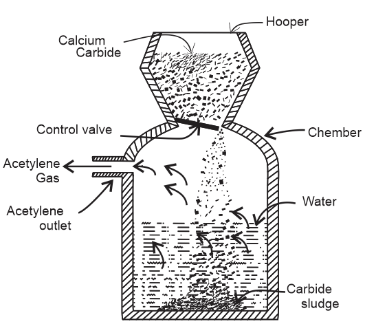 Acetylene gas generator