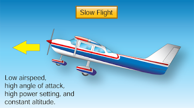 Aircraft Upset Prevention and Recovery Training
