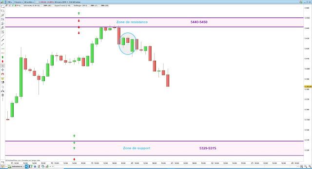 Bilan plan de trade cac40 20/03/19