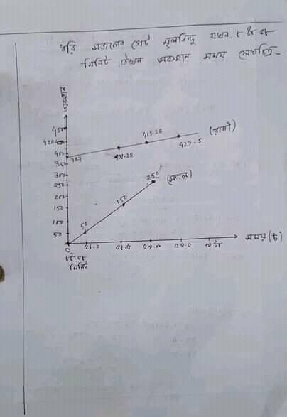 SSC Physics Assignment Answer 2021 pdf Download 4