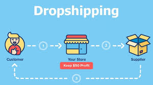 Guide in  Building a Successful Online Drop Shipping Business