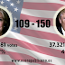 Donald Trump mejora las previsiones y se acerca a la victoria