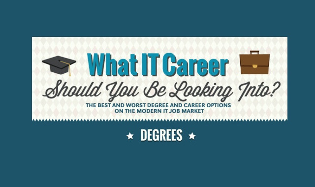 Image: What IT Career Should You Be Looking Into #infographic
