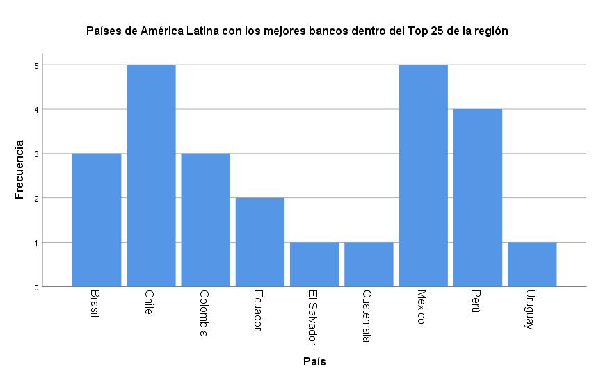 d83a529fdef9f Los países de América Latina con los mejores bancos dentro del Top 25 son   Chile y México (5)