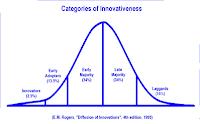 Kategori Difusi Inovasi
