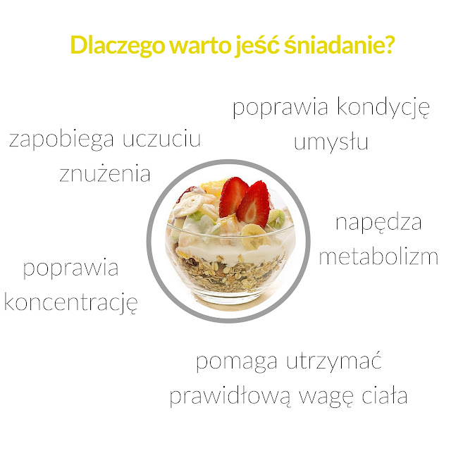 śniadanie podstawowy posiłek