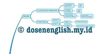 Klasifikasi Noun - Diagram Materi