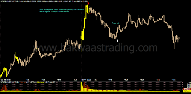 Day Trading - HCLTECH Intraday Chart