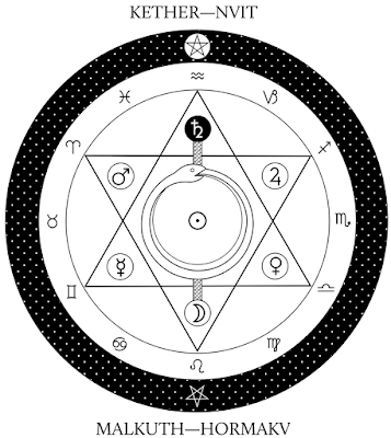 Circuits of Force and the Astrosome from 'Babalon Unveiled! Thelemic Monographs'