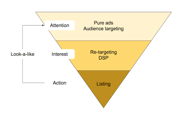 Funnel of Attention, Interest and Action