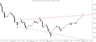 المؤشر العام للبورصة المصرية ونموذج البوق المتسع Broadening Bottom