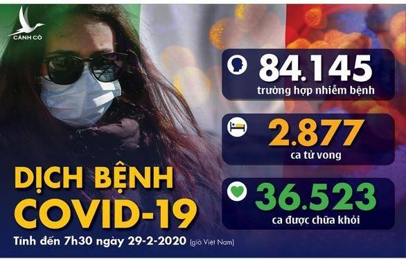 Dịch COVID-19 ngày 29-2: Trung Quốc đại lục có 427 người nhiễm mới, số ca chết tăng