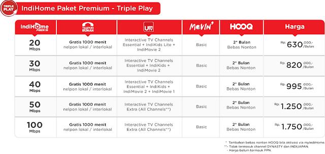 Paket Indihome Premium Triple Play