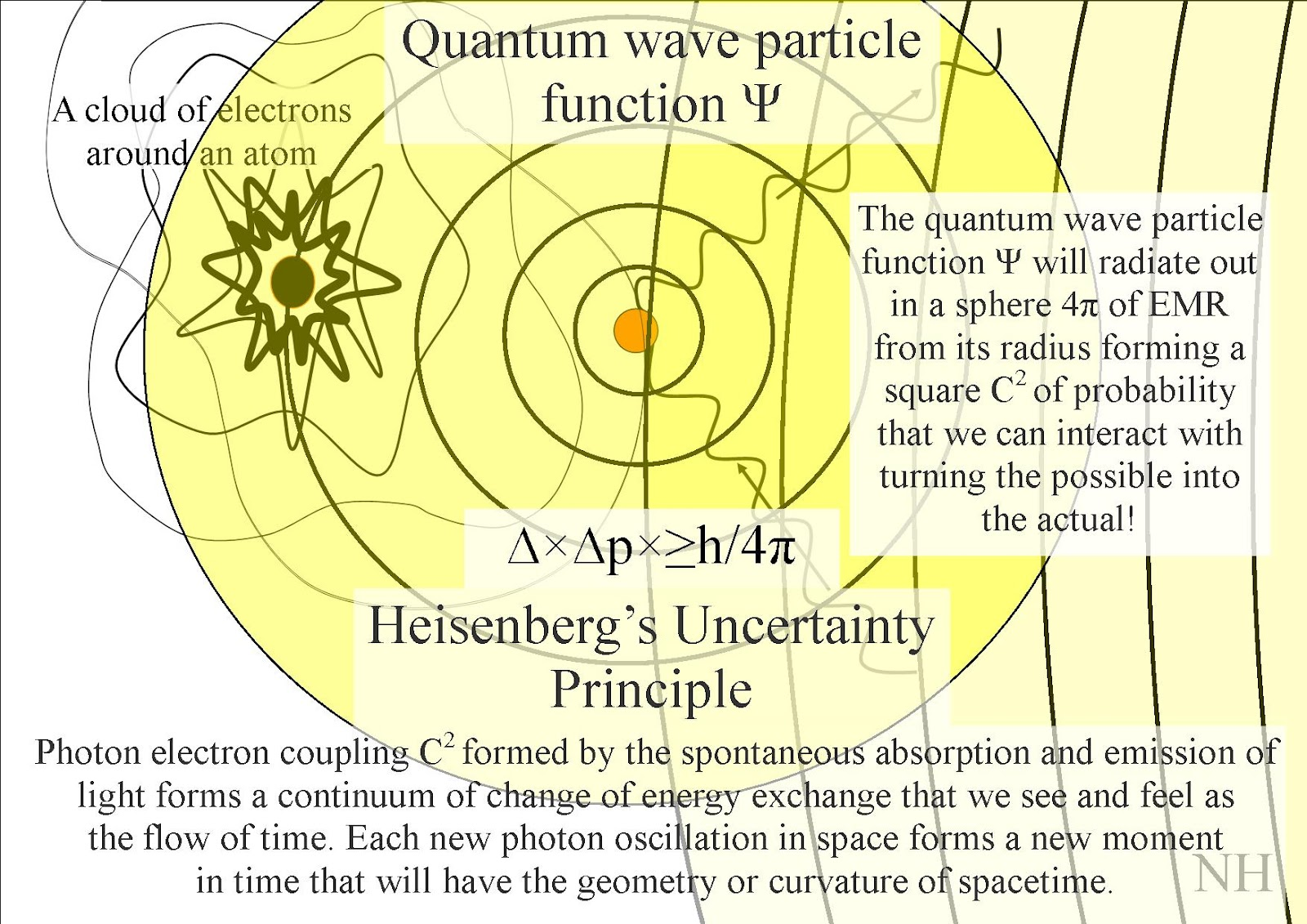 Quantum Art And Poetry Questions And Answers On A New Theory Of Spacetime Quantum Atom Theory