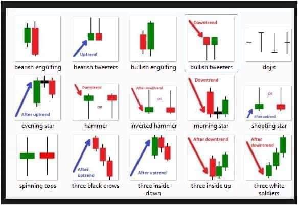 Signal Chart Candlestick