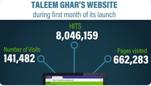 """""""Taleem Ghar""""Taleem Ghar a Successful Project"""""""