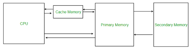 Working of Cache Memory