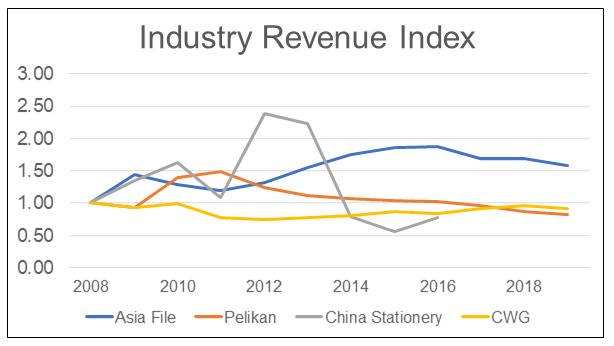 Bursa Malaysia Stationery Companies Revenue