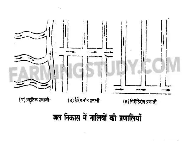 जल निकास क्या है, drainage in hindi, methods of drainage in hindi, jal nikas kya hain, जल निकास की विधियां एवं प्रणालियां लिखिए