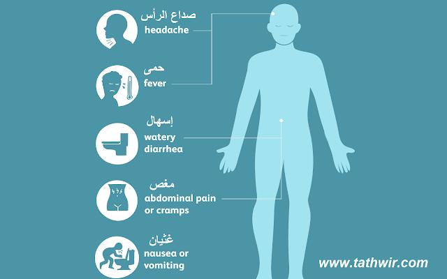 أعراض الإصابة بالسالمونيلا