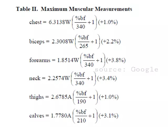 Maximum muscle size formula