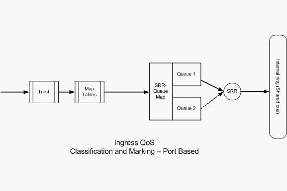 Заметки с полей...: QoS on Cisco