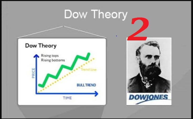 Các nguyên tắc lý thuyết dow