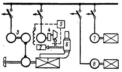 Комбинированная энергетическая установка с утилизационным турбогенератором и валогенератором