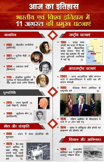 आज का इतिहास 11 August - This Day in History | Today in History in Hindi
