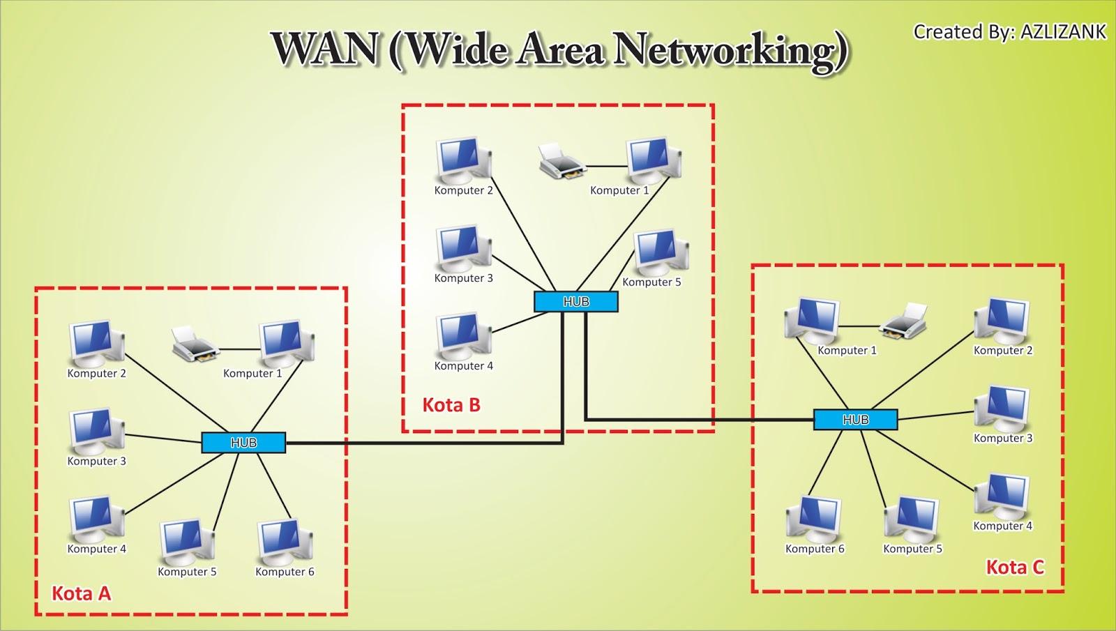Hasil gambar untuk Wan jaringan komputer