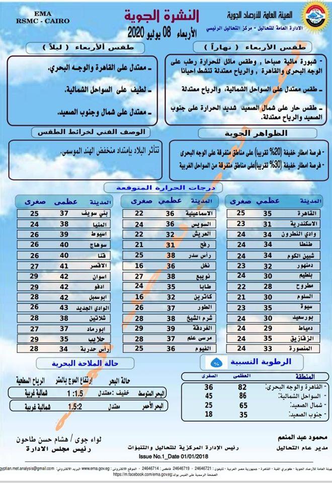 اخبار طقس الاربعاء 8 يوليو 2020 النشرة الجوية فى مصر