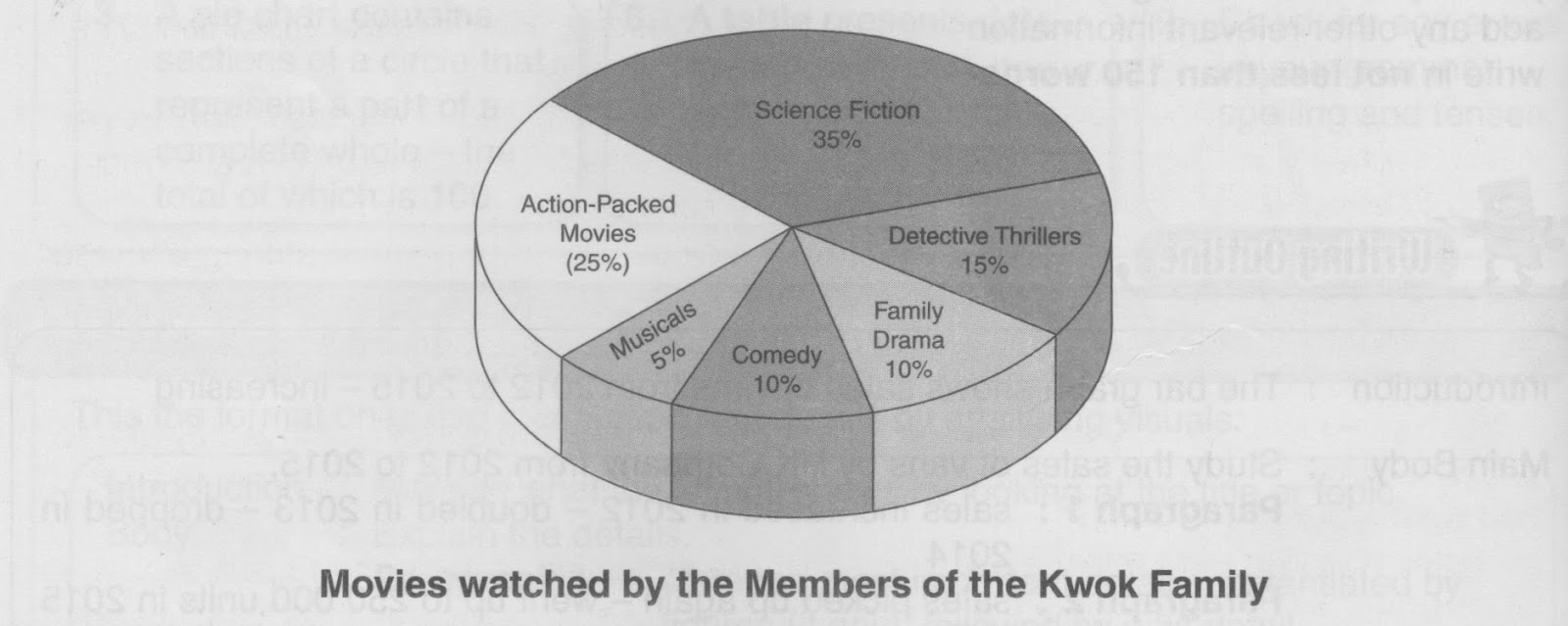 Learning english daily pt3 guided writing pie chart bar graph the pie chart shows the genres of movies watched by the members of the kwok family which consists of the parents three sons and two daughters nvjuhfo Images