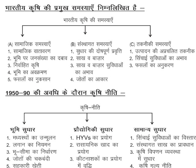 12th class economic Chapter - 2  Indian Economy 1950-90  notes in Hindi medium