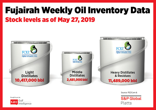 Chart Attribute: Fujairah Weekly Oil Inventory Data (as of May 27, 2019) / Source: The Gulf Intelligence