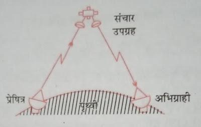 संचार उपग्रह ( निष्क्रिय उपग्रह , सक्रिय उपग्रह) उपग्रह संचार सिद्धांत