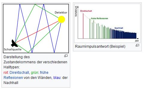 Nachhall und Raumimpulsantwort (Collage nach Wikipedia)