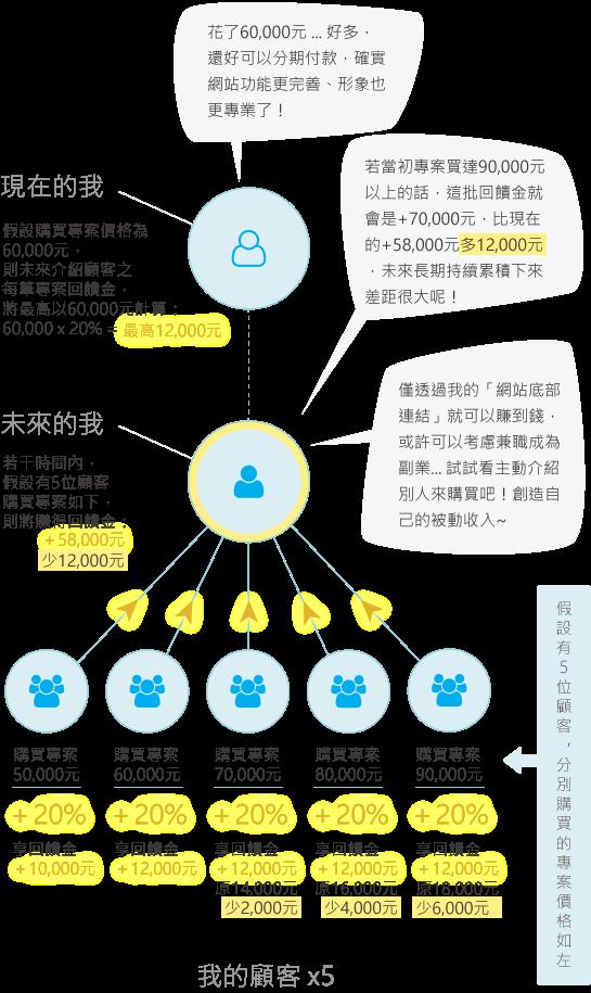 BlogShop部落蝦_經銷商20%回饋金