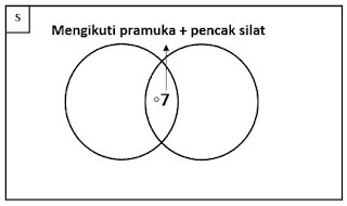 penyelesaian soal dengan diagram venn 2