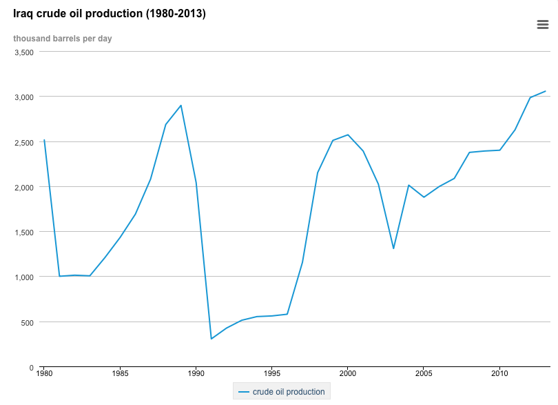 Viable Opposition: The Significance of Iraq's Oil Production